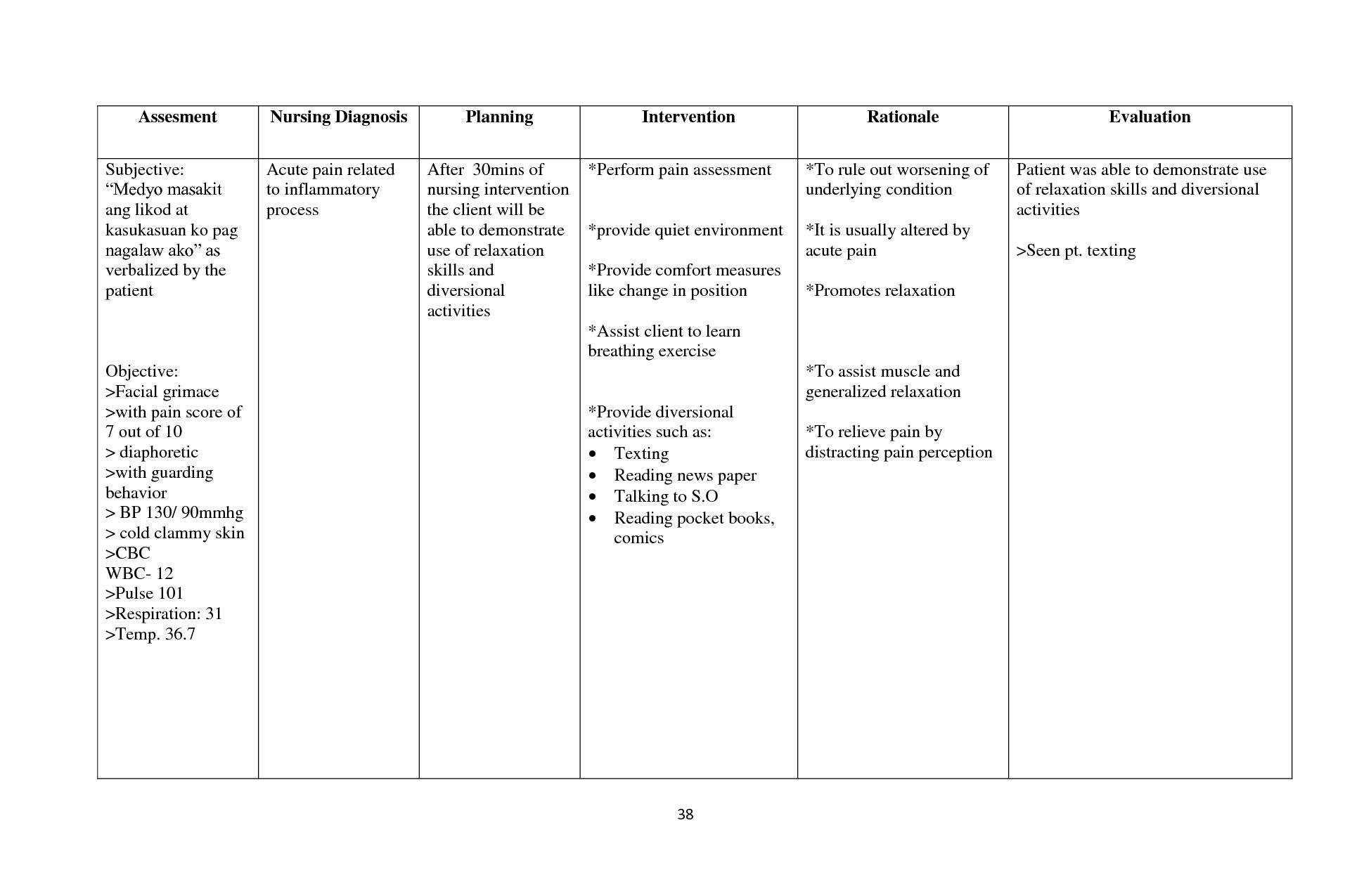 Nursing Diagnosis Acute Confusion | Caroldoey | nanda