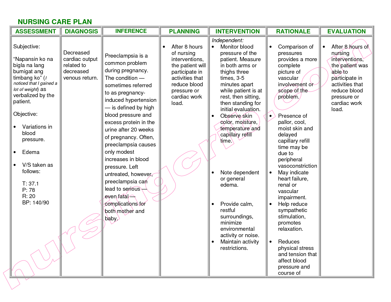 ncp nursing care plan nanda nursing nursing diagnosis jul