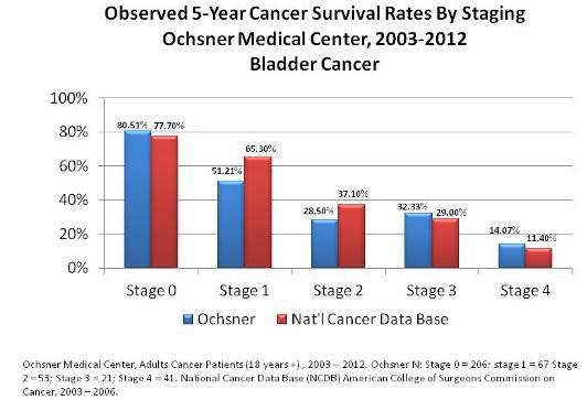 Liver Transplant Statistics Ochsner Health System New Orleans La Pictures Wallpapers