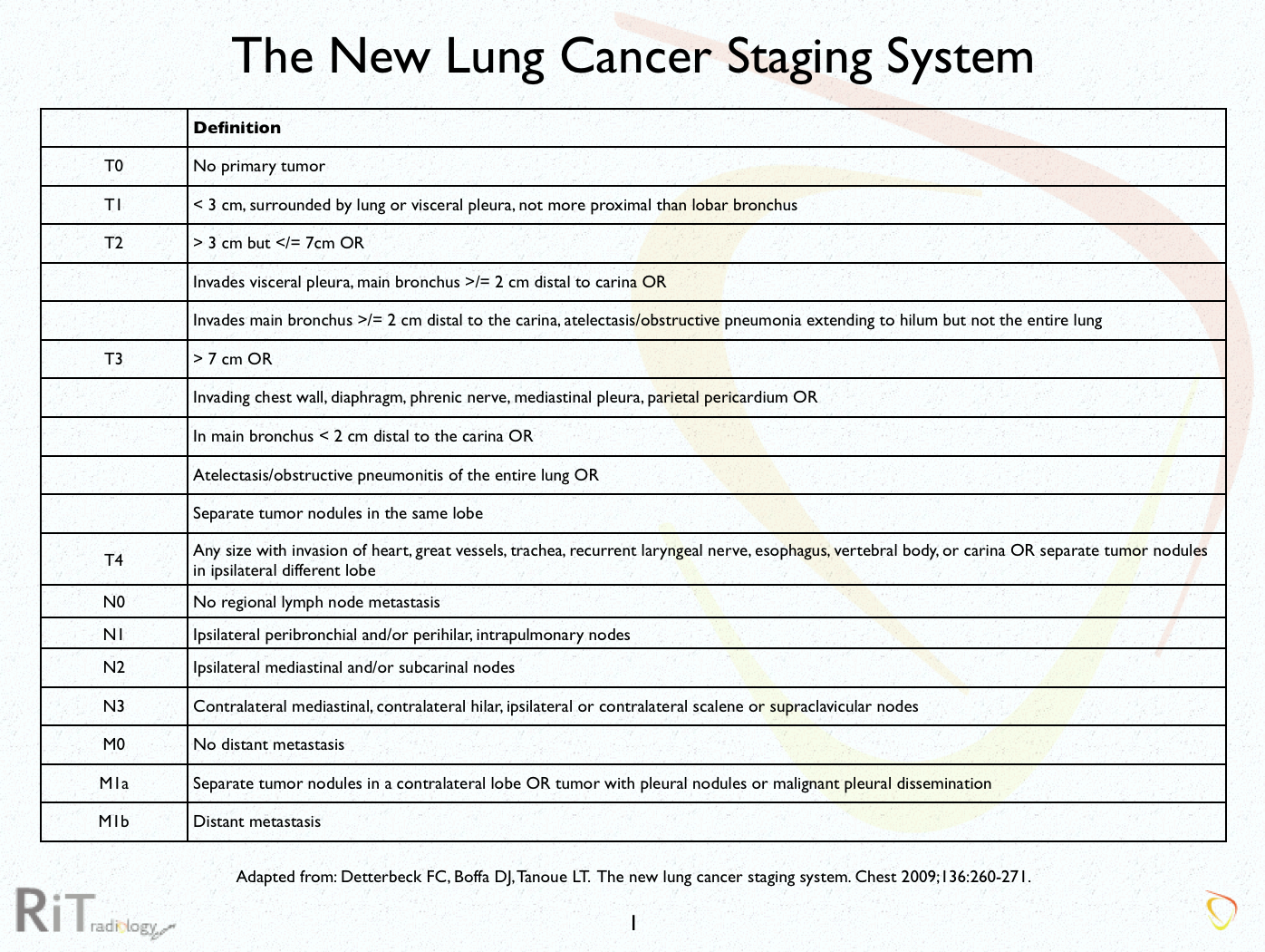 Staging Cancer Lung Pictures Wallpapers