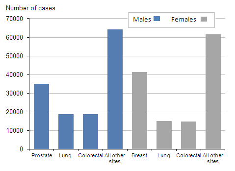 Statistics Of Breast Cancer In Men Pictures Wallpapers
