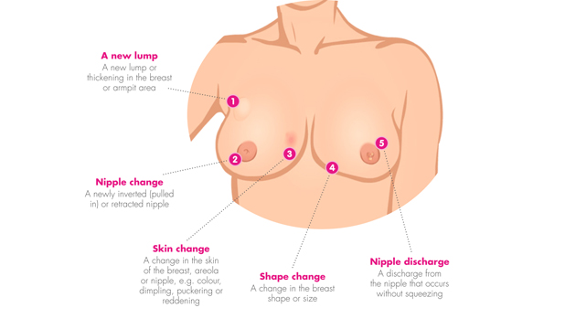 What Are Some Of The Signs Of Breast Cancer Pictures Wallpapers