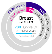 Breast Cancer Statistics Uk Pictures Wallpapers