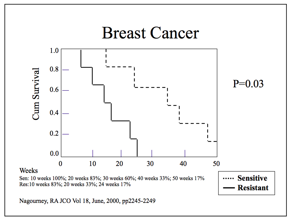 Breast Cancer Survival Pictures Wallpapers
