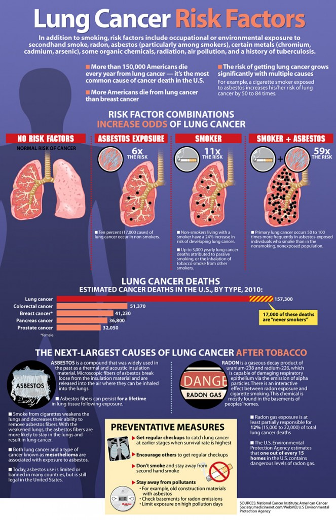 Lung Cancer And Symptoms Pictures Wallpapers
