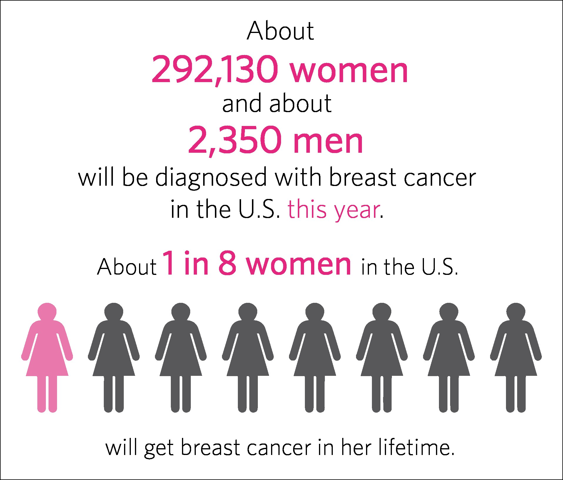 How common is breast cancer 15552