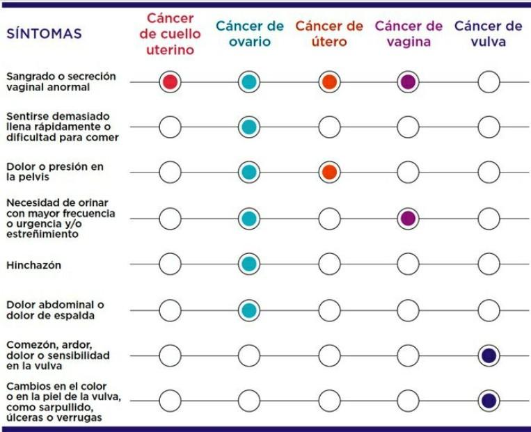 Tabla que muestra los síntomas de los cánceres ginecológicos