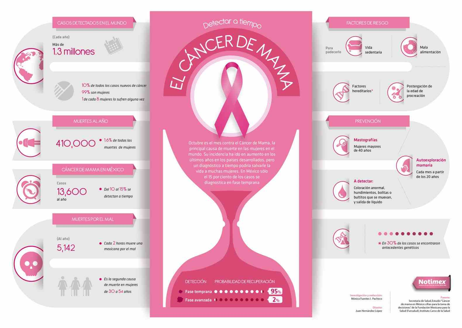 Cancer De Seno Pictures Wallpapers