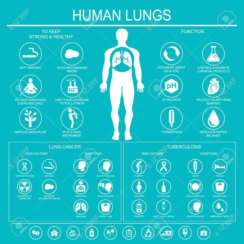 lung cancer its important to report any unusual physical