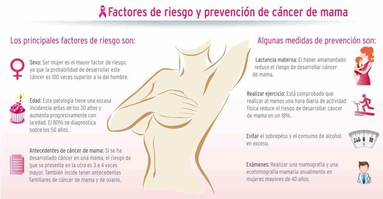 mama el Cancer De Seno cáncer de seno o