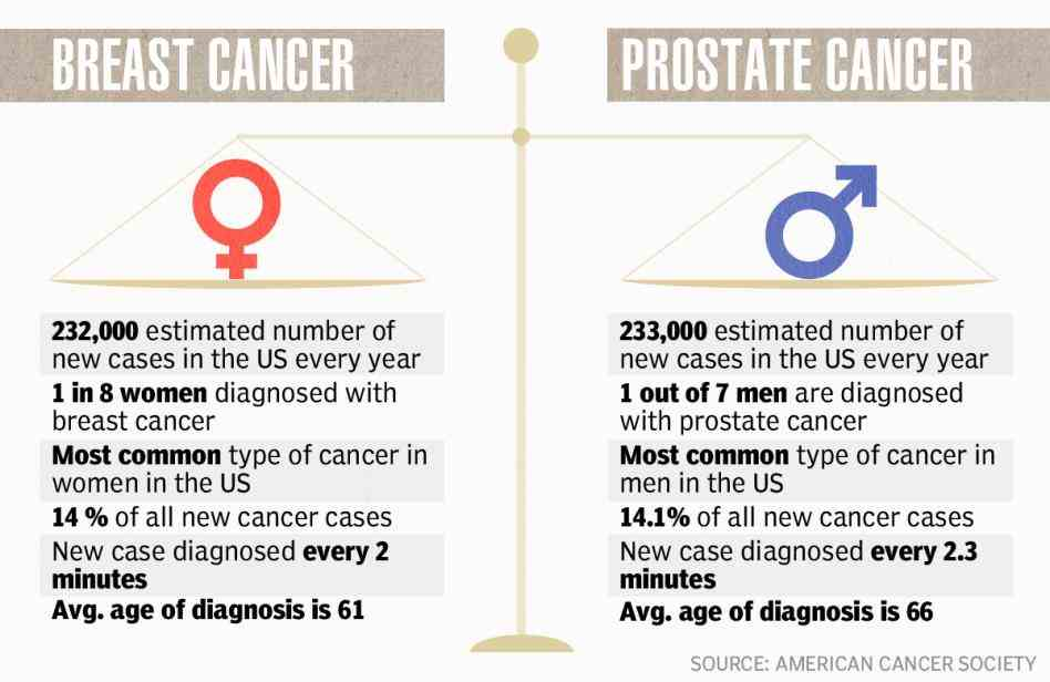 how to ask for a cancer screening