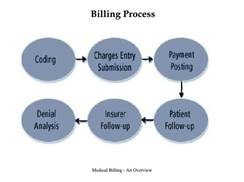 Billing And Coding Pictures Wallpapers