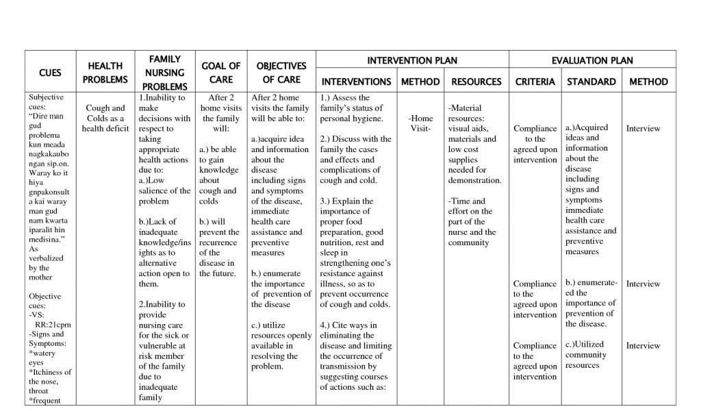 pediatric careplan Nutrition care plans download care plans use these care plans as guides when developing individual care plans based on your risk assessment alaska wic nutrition care plan manual.