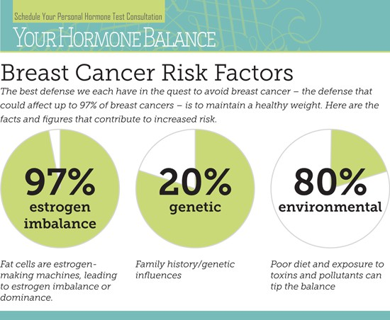 Breast Cancer Risk factors 128882