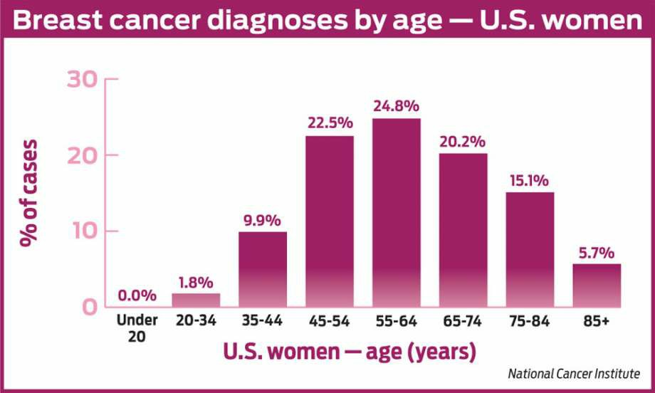 Breast cancer second most common for American women 126611