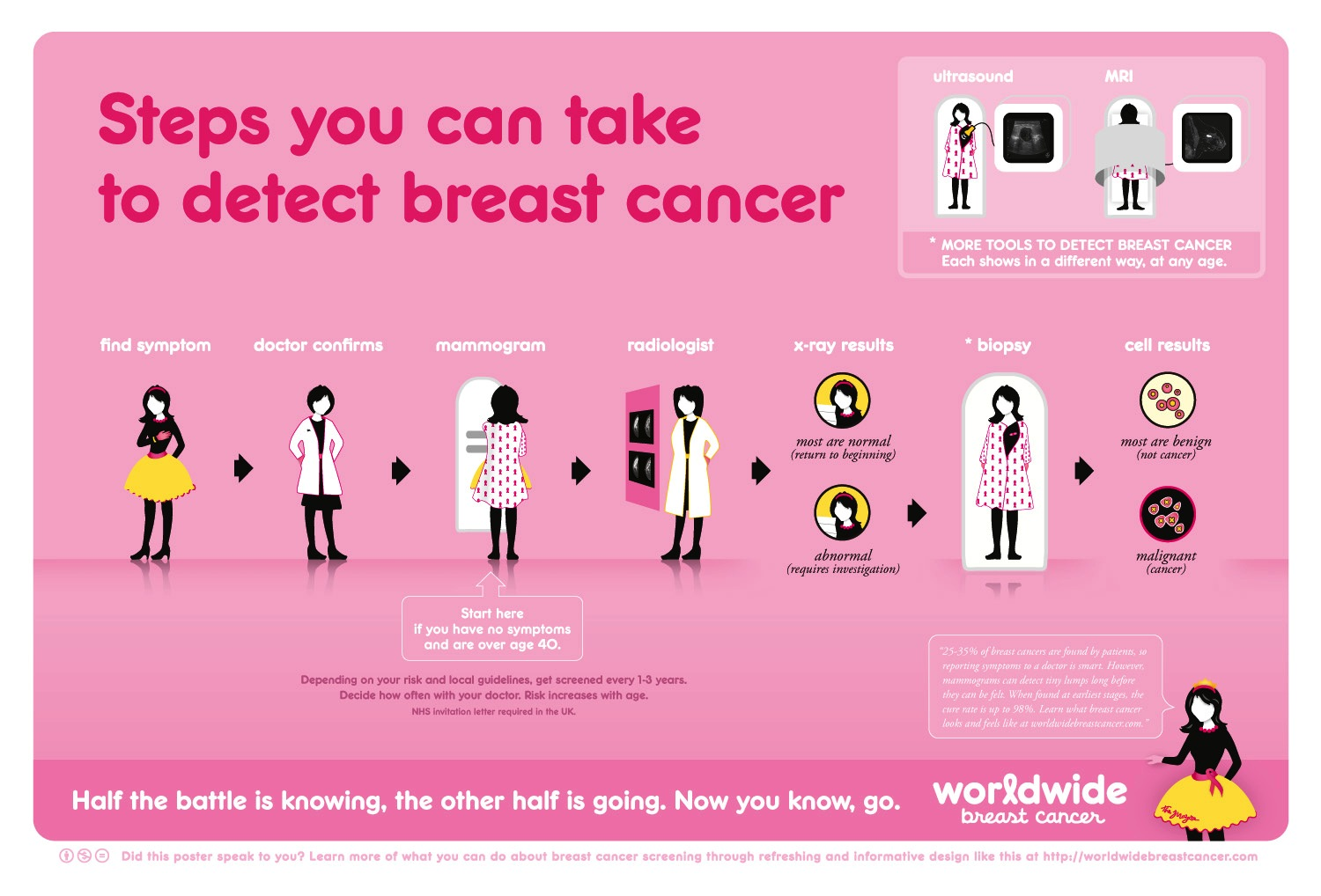 Can You Have Breast Cancer With No Symptoms 172722