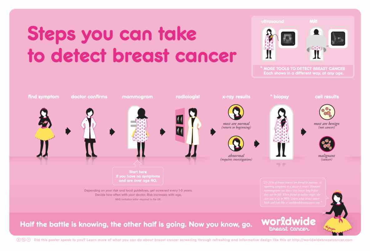Symptoms these breast cancer symptoms and signs as part
