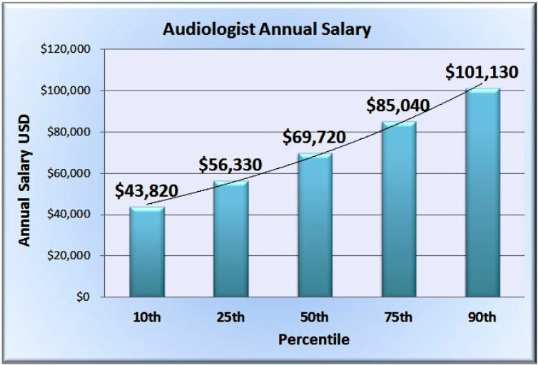 Audiologist Salary Pictures Wallpapers