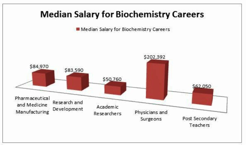 Biochemist Salary Pictures Wallpapers