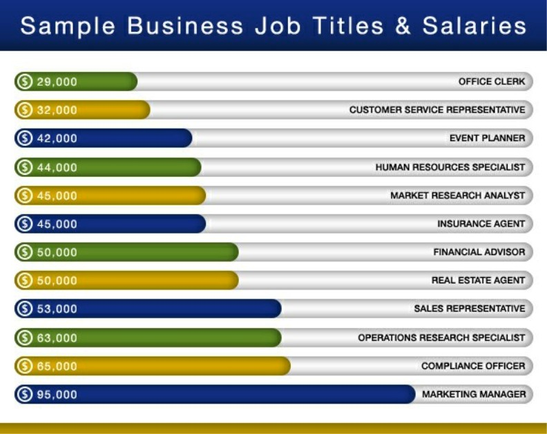 Business Administration Salary Pictures Wallpapers