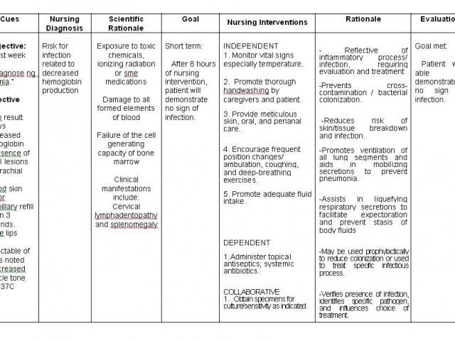 Nanda Nursing Diagnosis Hypertension Medicinebtg Com Nanda Nursing Care Plan Examples